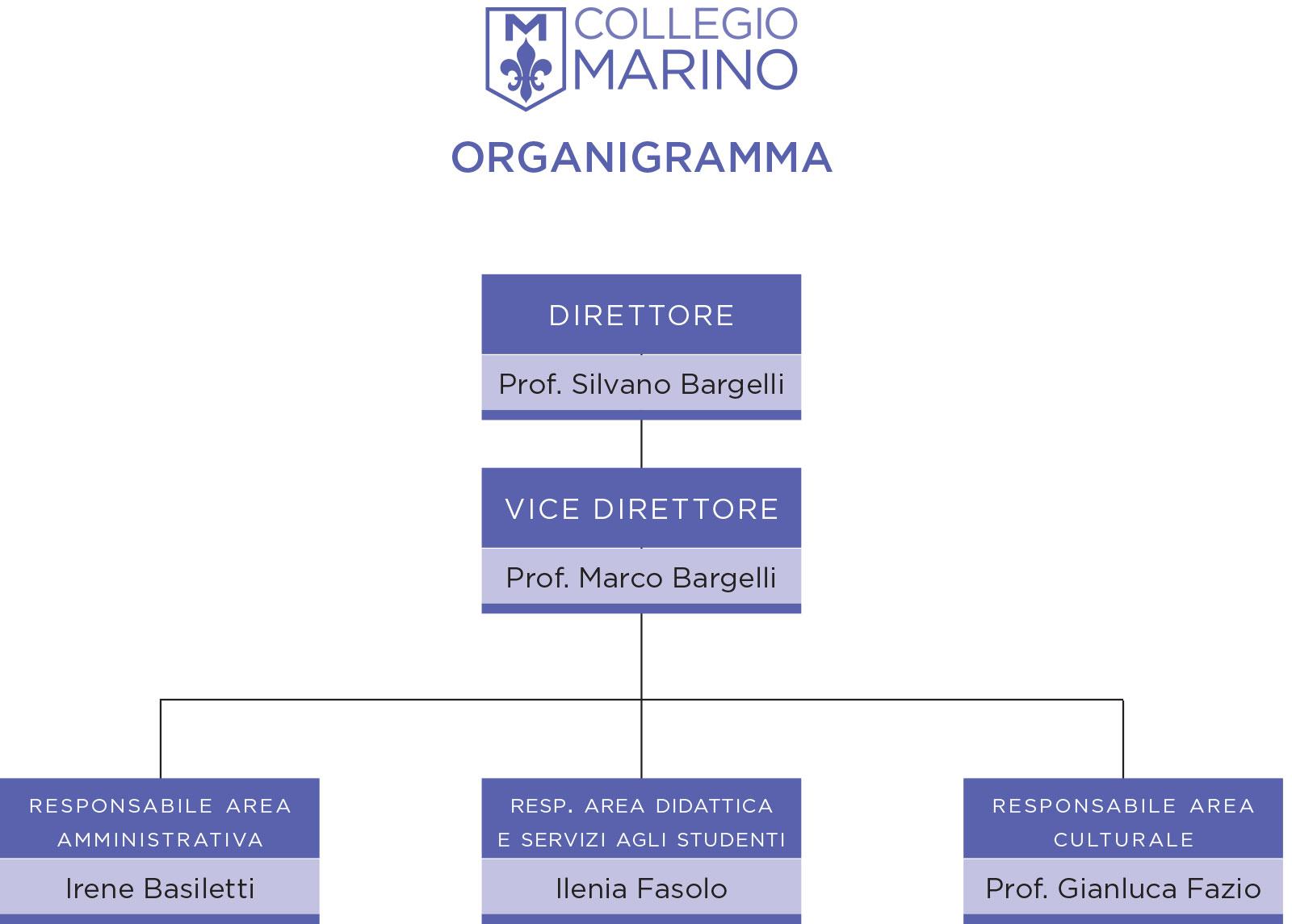 collegio Marino, Silvano bargelli, Marco Bargelli
